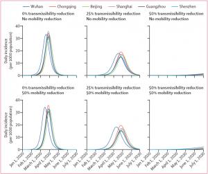 新冠论文08 | 预测预报源于中国武汉新冠病毒爆发潜在的国内外传播:一个模型研究