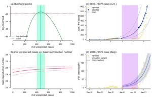 新冠论文10 | 估算在2020年1月上半月中国未报道的新型冠状病毒病例:数据驱动模型分析早期暴发